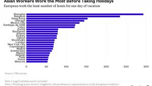 Jak długo miszkańcy miast muszą pracować na wakacje