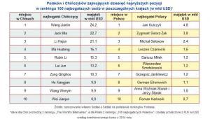 Porównanie wartości majątków Polaków i Chińczyków zajmujących dziesięć najwyższych pozycji w rankingu 100 najbogatszych osób w poszczególnych krajach (w mld USD)*