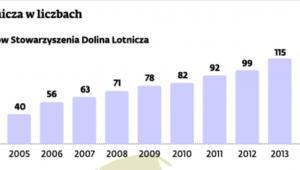 Dolina Lotnicza w liczbach