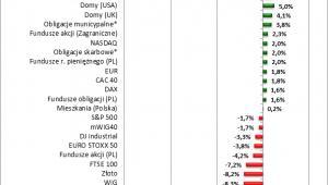Przykładowe zyski z różnych inwestycji w ostatnich 12 miesiącach