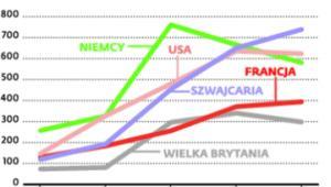 Dokąd trafiają z Polski pieniądze za korzystanie ze znaków towarowych i franczyzy