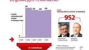Legislacyjni rekordziści - sejm VI kadencji