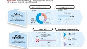 Edukacja - Polska aspitujących (rodzice bez matury)