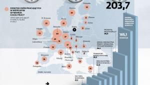 Odsetek osób pracujących w niepełnym wymiarze czasu pracy w Europie