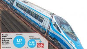 Roczny koszt utrzymania jednego pociągu