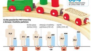Liczba pasażerów PKP Intercity a dotacje z budżetu państwa