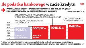 Ile podatku bankowego w racie kredytu?