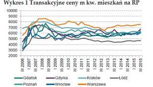 Transakcyjne ceny m kw. mieszkań na rynku pierwotnym, źródło: NBP