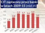 Jak podatek bankowy wpłynie na kieszenie zwykłych Polaków?
