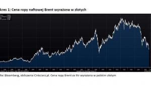 Wykres 1 -  Cena ropy naftowej Brent wyrażona w złotych