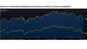 Wykres 4 - Porównanie detalicznej ceny benzyny w Polsce i na rynku europejskim