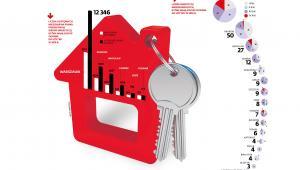 Mieszkania na rynku pierwotnym