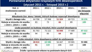 Porównanie aktywności krajowych firm deweloperskich  (styczeń 2011 r. - listopad 2015 r.)