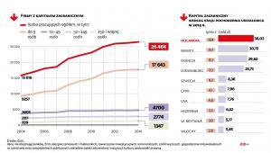 Firmy z kapitałem zagranicznym w latach 2004-2014