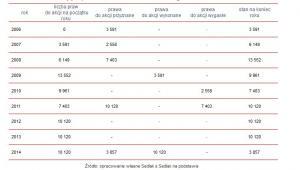 Prawa do akcji przyznane, wykonane i wygasłe, które były w posiadaniu Mateusza Morawieckiego w latach 2004-2014