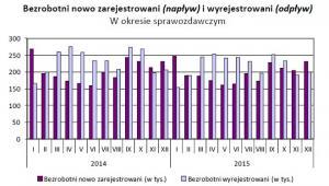 Bezrobotni nowo zarejestrowani (napływ) i wyrejestrowani (odpływ), źródło: GUS