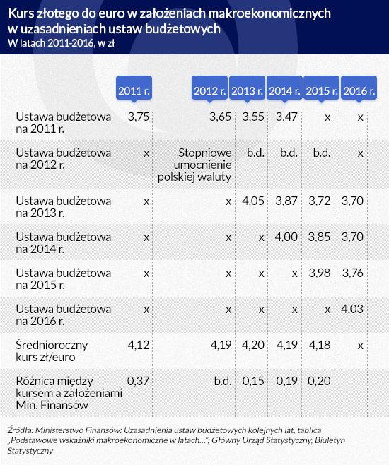 Kurs złotego w założeniach budżetowych (infografika Dariusz Gąszczyk)