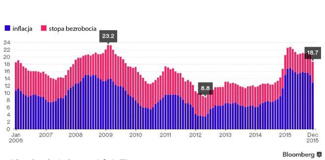 Rosja Misery Index - wskaźnik nędzy