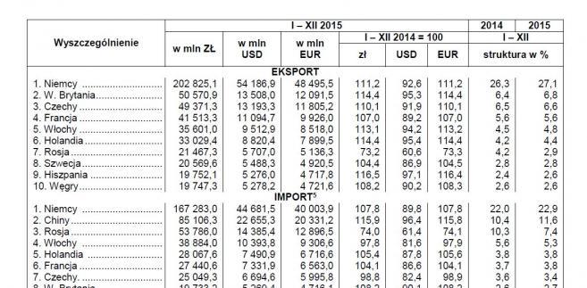 Obroty handlu zagranicznego według ważniejszych krajów. Źródło: GUS
