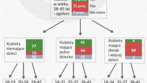 Liczba dzieci i wiek a plany prokreacyjne (dane w proc. z 2013 r.)