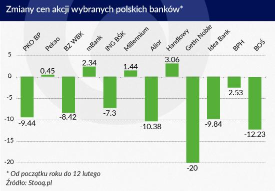 Zmiany cen akcji wybranych polskich banków