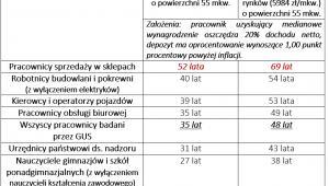 Porównanie czasu pracy i oszczędzania na przeciętne mieszkanie (55 mkw.) w wybranych grupach zawodów