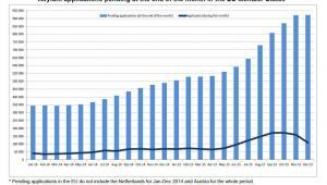 Wnioski o azyl w UE według stanu na koniec danego miesiąca, źródło: Eurostat