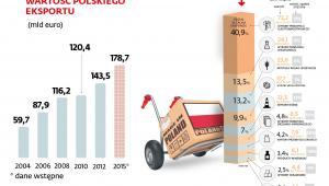 Wartość polskiego eksportu