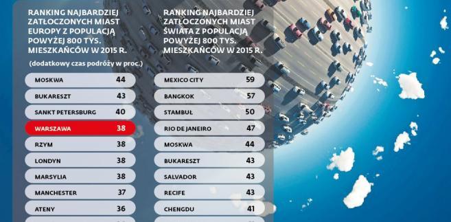 Ranking najbardziej zatłoczonych miast