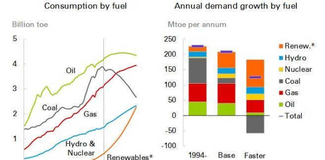 Transformacja rynku energii, źródło: BP