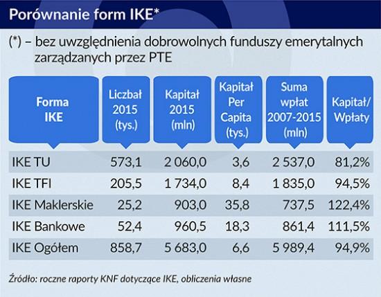 Porównanie form IKE, Infografika: Bogusław Rzepczak