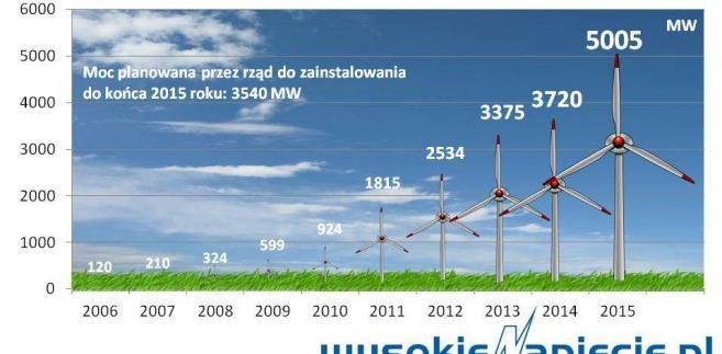 Moc farm wiatrowych w Polsce