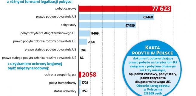 Karty pobytu dla cudzoziemców w Polsce