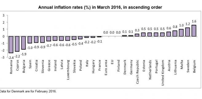 Inflacja HICP marzec 2016 Eurostat