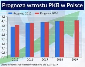 Prognoza wzrostu PKB (infografiki Bogusław Rzepczak)