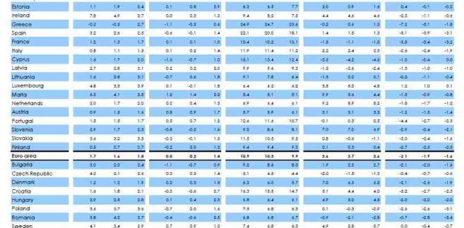 Prognozy KE dla poszczególnych państw UE, źródło: KE