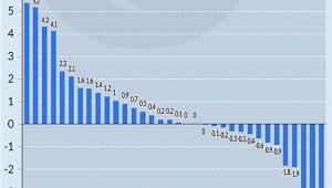 Zmiany przeciętnej wielkości klina podatkowego w latach 2010-2014