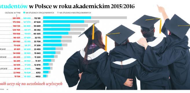 Liczba studentów w Polsce w roku akademickim 2015/2016