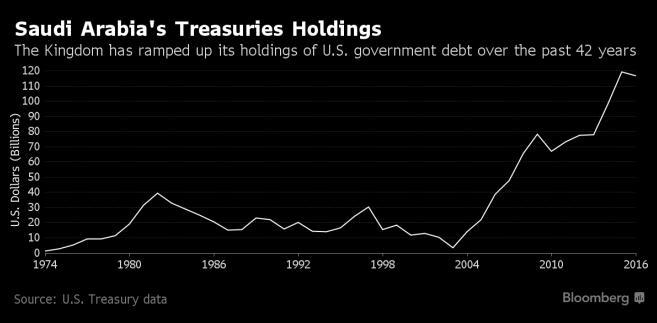 Wartość amerykańskich obligacji znajdujących się w rękach Arabii Saudyjskiej