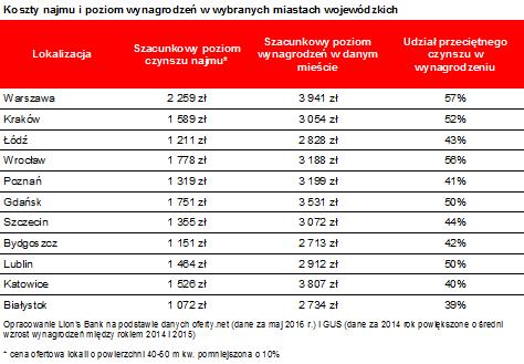 Koszty najmu i poziom wynagrodzeń w wybranych miastach w Polsce