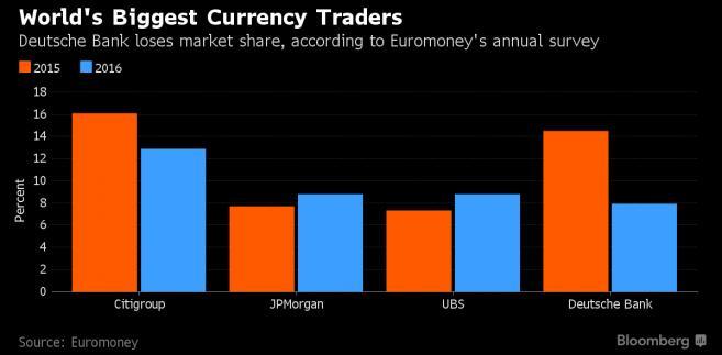 Udział największych banków w rynku wymiany walut