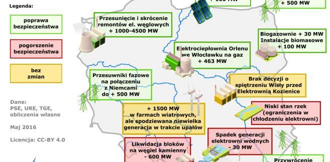 Polska energetyka bardziej przygotowana na lato 2016