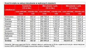 Koszt kredytu na zakup mieszkania w wybranych miastach
