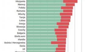 Ceny energii w UE