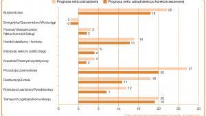 """Prognoza netto zatrudnienia dla sektorów w Polsce na Q3 2016 r. Źródło: Raport """"Barometr Manpower Perspektyw Zatrudnienia""""."""