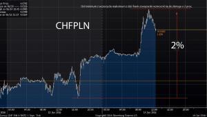 Od minimum z wczoraj do maksimum z dziś frank szwajcarski wzmocnił się do złotego o 2 proc.