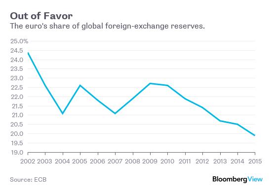 Udział euro w globalnych rezerwach walutowych spada