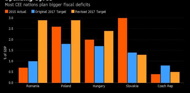 Deficyty budżetowe państw Europy Wschodniej