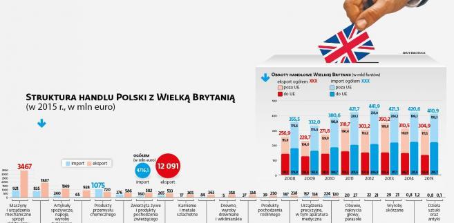 Struktura handlu Polski z Wielką Brytanią w 2015 r.