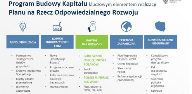 Program Budowy Kapitału
